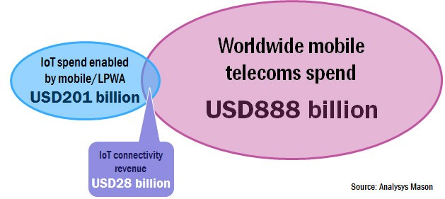 total-iot-revenue-mobile-operators-2025-1a-629x281.jpg