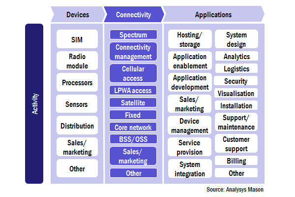 simplified-mapping-activities-iot-value-chain-1a.png