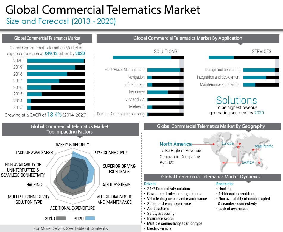 telematics market The market in the region is primarily impacted by the evolution of new insurance ecosystem, which includes the growth of embedded telematics solutions and increasing adoption by carriers and individuals.
