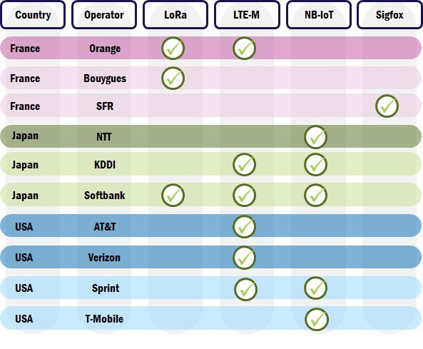 operators-lpwa-technology-choices-1a-593x489.jpg